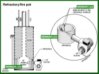 1587 Refractory Fire Pot - Water Heaters - Oil Tanks Burners and Venting