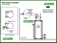 1589 Barometric Damper - Water Heaters - Oil Tanks Burners and Venting