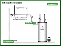 1590 Exhaust Flue Support - Water Heaters - Oil Tanks Burners and Venting