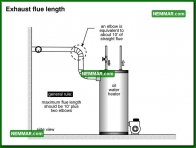 1591 Exhaust Flue Length - Water Heaters - Oil Tanks Burners and Venting