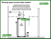 1596 Working Space Around Water Heaters - Water Heaters - Conventional Tank Heaters