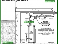 1604 Circulating Hot Water System - Water Heaters - Conventional Tank Type