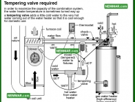 1609 Tempering Valve Required - Water Heaters - Combination Systems