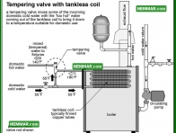 1613 Tempering Valve with Tankless Coil - Water Heaters - Tankless Coils