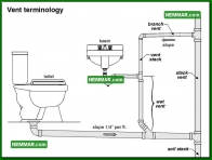 1620 Vent Terminology - Plumbing - Drain Waste and Vent Plumbing