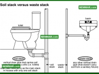 1621 Soil Stack Versus Waste Stack - Plumbing - Drain Waste and Vent Plumbing