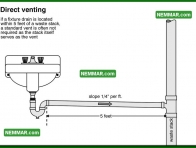 1624 Direct Venting - Plumbing - Drain Waste and Vent Plumbing