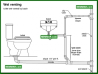 1625 Wet Venting - Plumbing - Drain Waste and Vent Plumbing