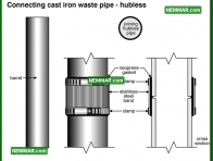 1626 Connecting Cast Iron Waste Pipe Hubless - Plumbing - Drain Piping Materials