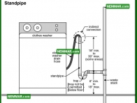 1631 Standpipe - Plumbing - Drain Piping Materials and Problems