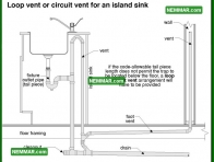 1641 Loop Vent or Circuit Vent for an Island Sink - Plumbing - Traps