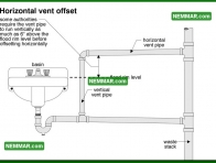 1648 Horizontal Vent Offset - Plumbing - Venting Systems