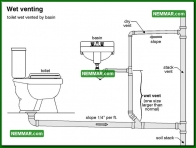 1650 Wet Venting - Plumbing - Venting Systems