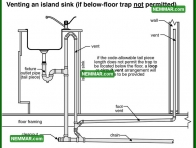 1651 Venting an Island Sink if Below Floor Trap Not Permitted - Plumbing - Venting