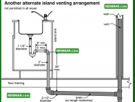 1652 Another Alternate Island Venting Arrangement - Plumbing - Venting Systems