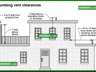 1654 Plumbing Vent Clearances - Plumbing - Venting Systems