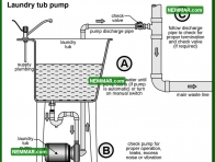 1658 Laundry Tub Pump - Plumbing - Laundry Tub Pumps