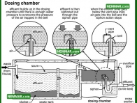 1662 Dosing Chamber - Plumbing - Septic Systems