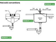 1669 Hot Cold Conventions - Plumbing - Faucets
