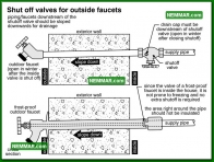 1670 Shut Off Valves for Outside Faucets - Plumbing - Faucets