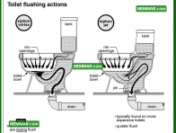1672 Toilet Flushing Actions - Plumbing - Toilets