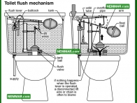 1675 Toilet Flush Mechanism - Plumbing - Toilets