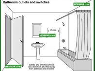 1682 Bathroom Outlets and Switches - Plumbing - Tub and Shower Stall Enclosures
