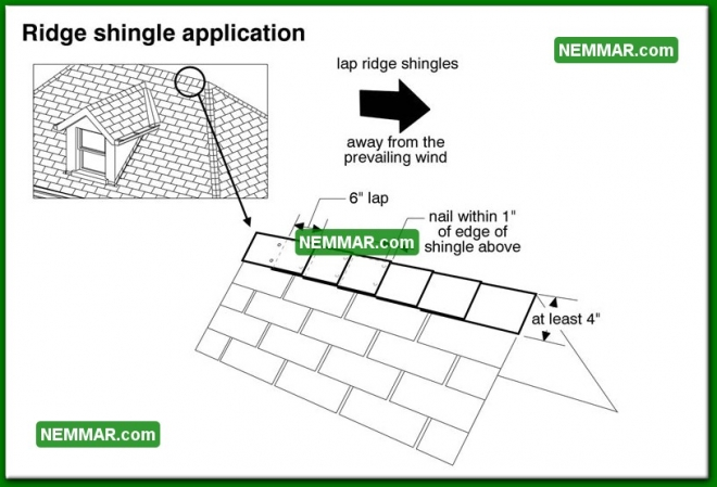 0018 Ridge Shingle Application - Roofing - Asphalt Shingles