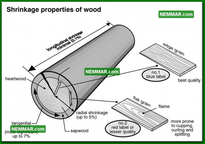0019 Shrinkage Properties of Wood - Roofing - Wood Shingles Shakes