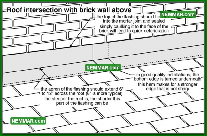 0077 Roof Intersection with Brick Wall Above - Roofing - Roof Wall Flashings
