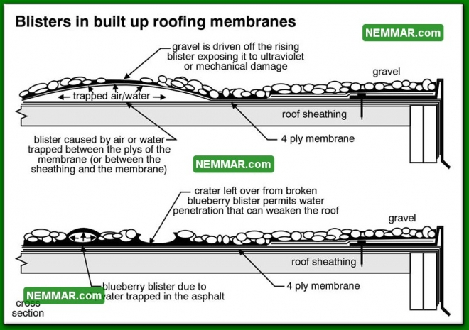 0092 Blisters in Built up Roofing Membranes - Flat Roofing - Built up Roofing