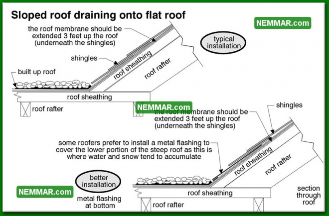 0124 Sloped Roof Draining onto Flat Roof - Flat Roofing - Flat Roof Flashings