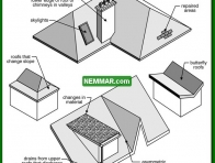 0005 Vulnerable Areas - Roofing - General