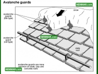 0009 Avalanche Guards - Roofing - General