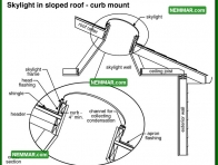 0080 Skylight in Sloped Roof Curb Mount - Roofing - Skylights