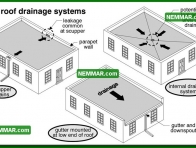 0088 Flat Roof Drainage Systems - Flat Roofing - General