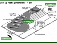 0090 Built up Roofing Membrane Four Ply - Flat Roofing - Built up Roofing
