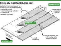 0097 Single Ply Modified Bitumen Roof - Flat Roofing - Modified Bitumen