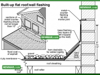 0104 Built up Flat Roof Wall Flashing - Flat Roofing - Flat Roof Flashings