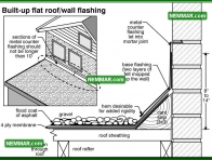 0109 Built up Flat Roof Wall Flashing - Flat Roofing - Flat Roof Flashings