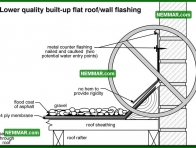 0112 Lower Quality Built up Flat Roof Wall Flashing - Flat Roofing - Flat Roof Flashings