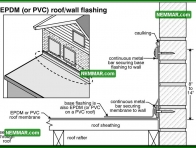0113 EPDM or PVC Roof Wall Flashing - Flat Roofing - Flat Roof Flashings