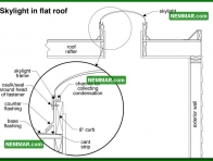 0117 Skylight in Flat Roof - Flat Roofing - Flat Roof Flashings
