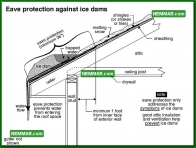 0008 Eave Protection Against Ice Dams - Roofing - General