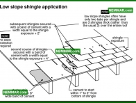 0016 Low Slope Shingle Application - Roofing - Asphalt Shingles