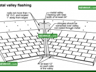 0057 Metal Valley Flashing - Roofing - Steep Roof Flashings - Valley Flashings