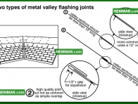 0058 Metal Valley Flashing Joints - Roofing - Steep Roof Flashings - Valley Flashings