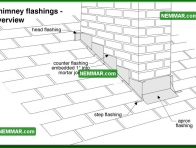 0065 Chimney Flashings Overview - Roofing - Chimney Flashings