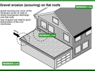 0094 Gravel Erosion Scouring on Flat Roofs - Flat Roofing - Built up Roofing