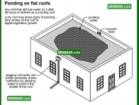 0096 Ponding on Flat Roofs - Flat Roofing - Built up Roofing